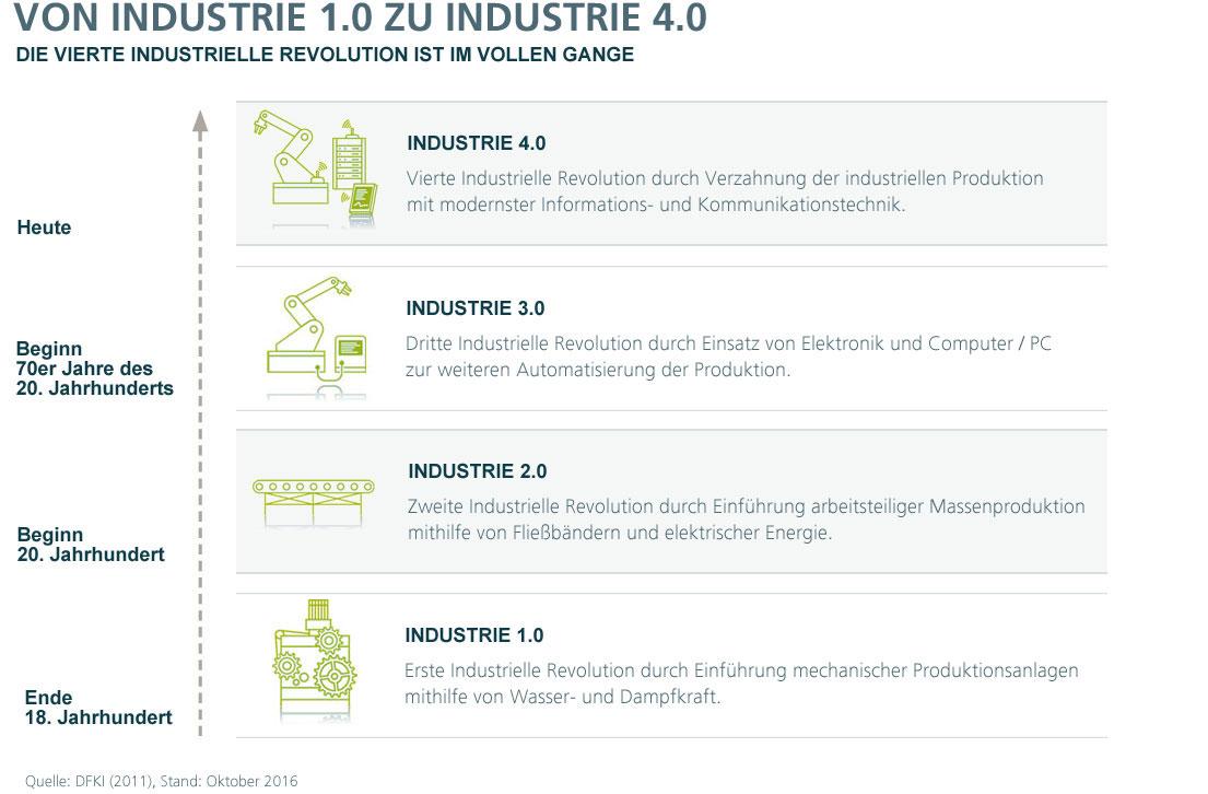 starten sie mit unserem neuen fonds deka industrie 40 in die zukunft - Industrie 40 Beispiele